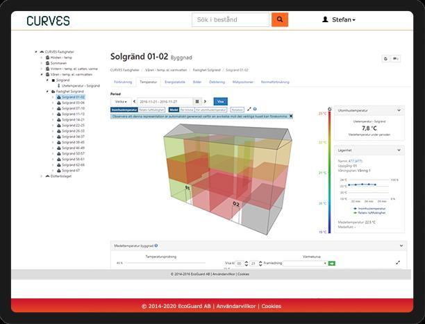 Curves visualiserar data på olika nivåer.